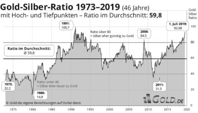 Gold-Silber-Ratio 1973-2019